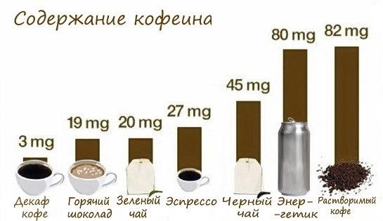 В кофе больше кофеина или в чае