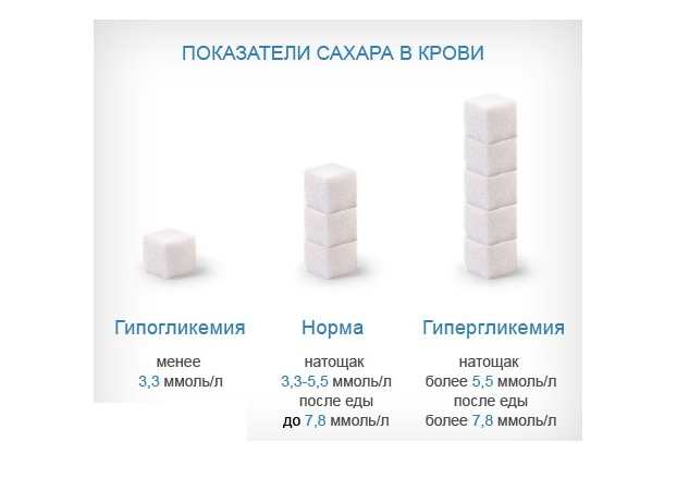 Сахар крови при беременности 5.5