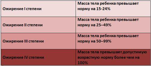 Výsledek obrázku pro ожирение у детей таблица