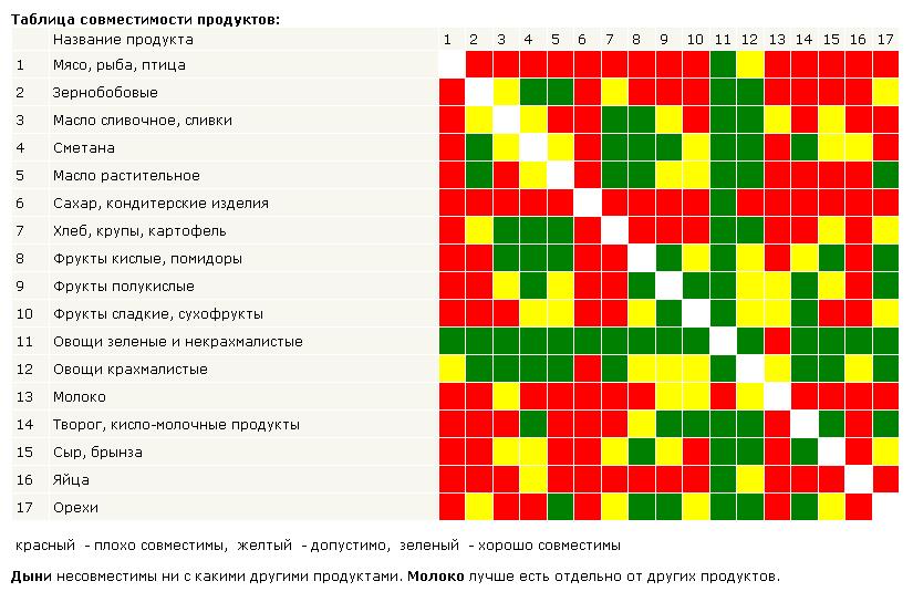 амоксициллин таблица совместимости с алкоголем