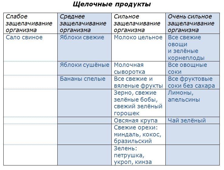 Раздельное питание для похудения принципы таблица