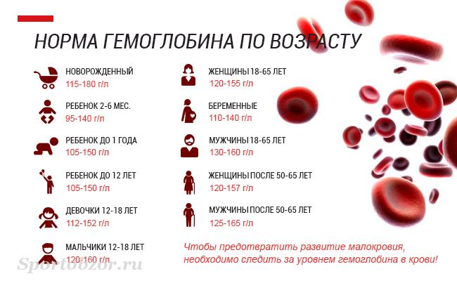 От чего низкий гемоглабин у беременных