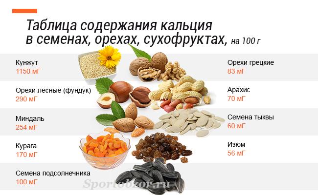 продукты содержащие повышенный уровень холестерина