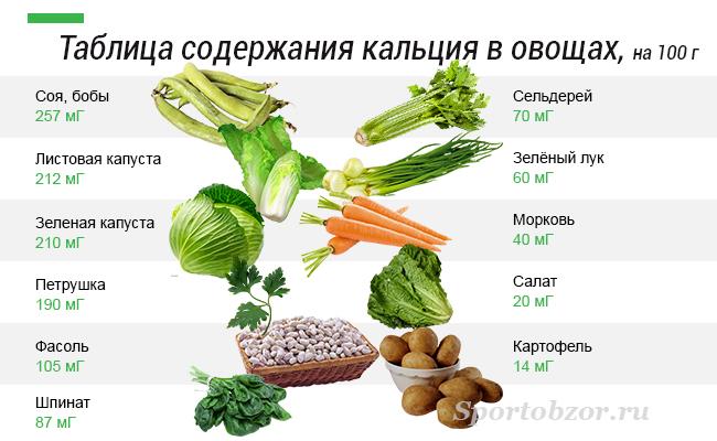 продукты с большим содержанием белка для похудения