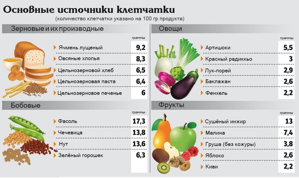 продукты с высоким холестерином таблица