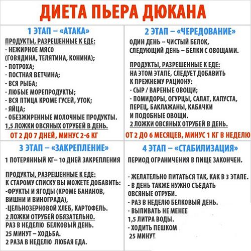 Белковая диета Дюкана разрешенные продукты по этапам