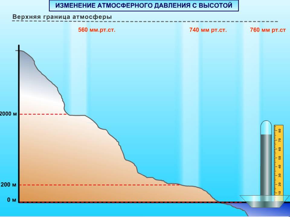 Какое атмосферное давление считается нормальным в спб — Давление и всё о нём