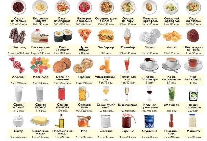 Как считать калории сложных блюд