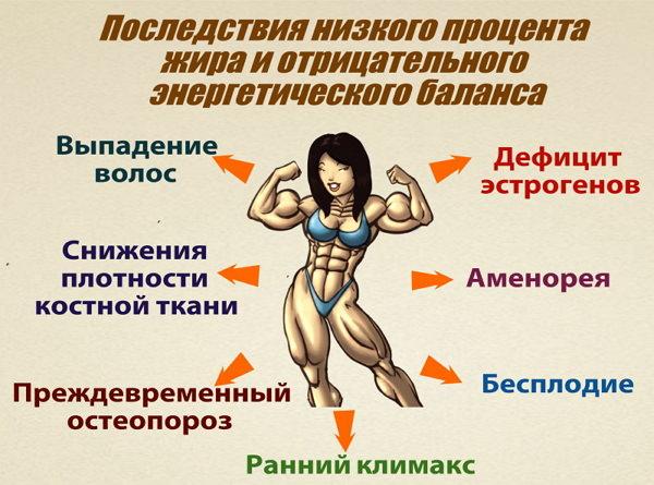 Жир легче мышечной массы