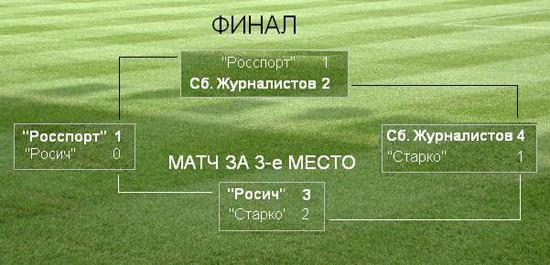 спортивный репортаж, футбол, спортивный журнал СпортОбзор.Ру