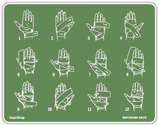 Уроки бокса на СпортОбзор.ru - положение кулака в момент удара