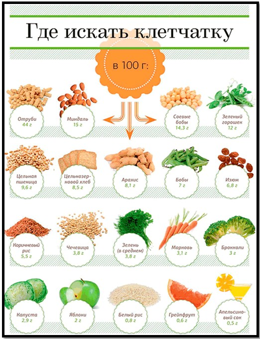 Сколько клетчатки в моркови