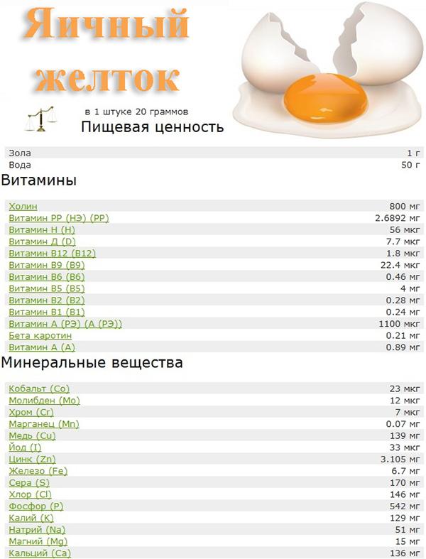 Похудеть на яйцах отзывы