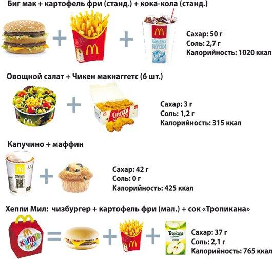 Еда в макдональдсе калорийность