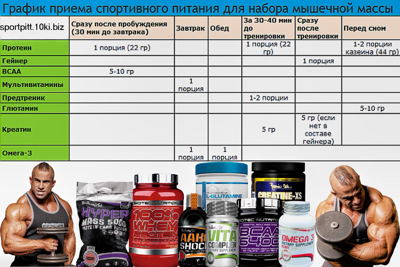 Сывороточный Протеин Для Похудения Схема Приема. Что такое сывороточный изолят и как его принимать для похудения