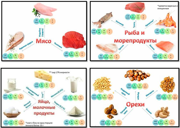Какую Рыбу Можно Кушать На Белковой Диете. Рыбная диета для похудения на 10 кг — меню по дням и отзывы