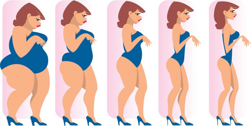 Фразы для мотивации к похудению