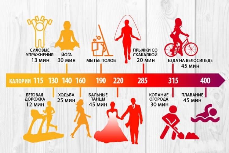 Сколько калорий тратит человек в день (лежа, сидя)?