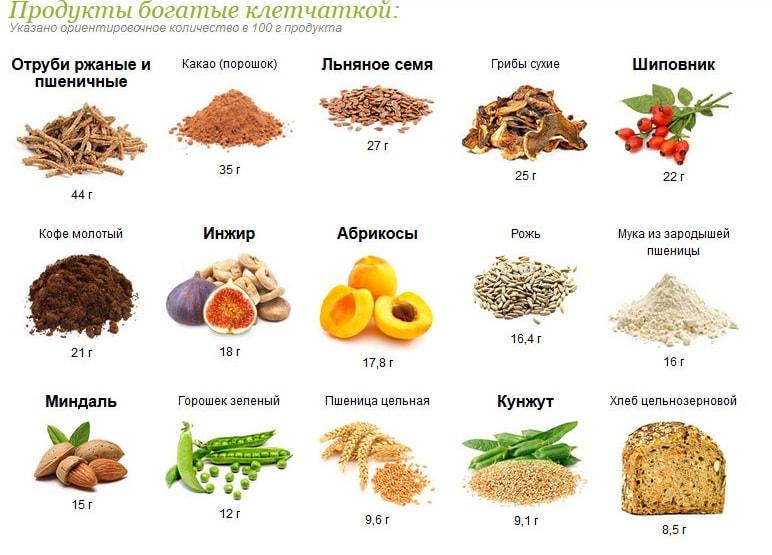 Фрукты, богатые клетчаткой (пищевыми волокнами) топ-10 фруктов с.